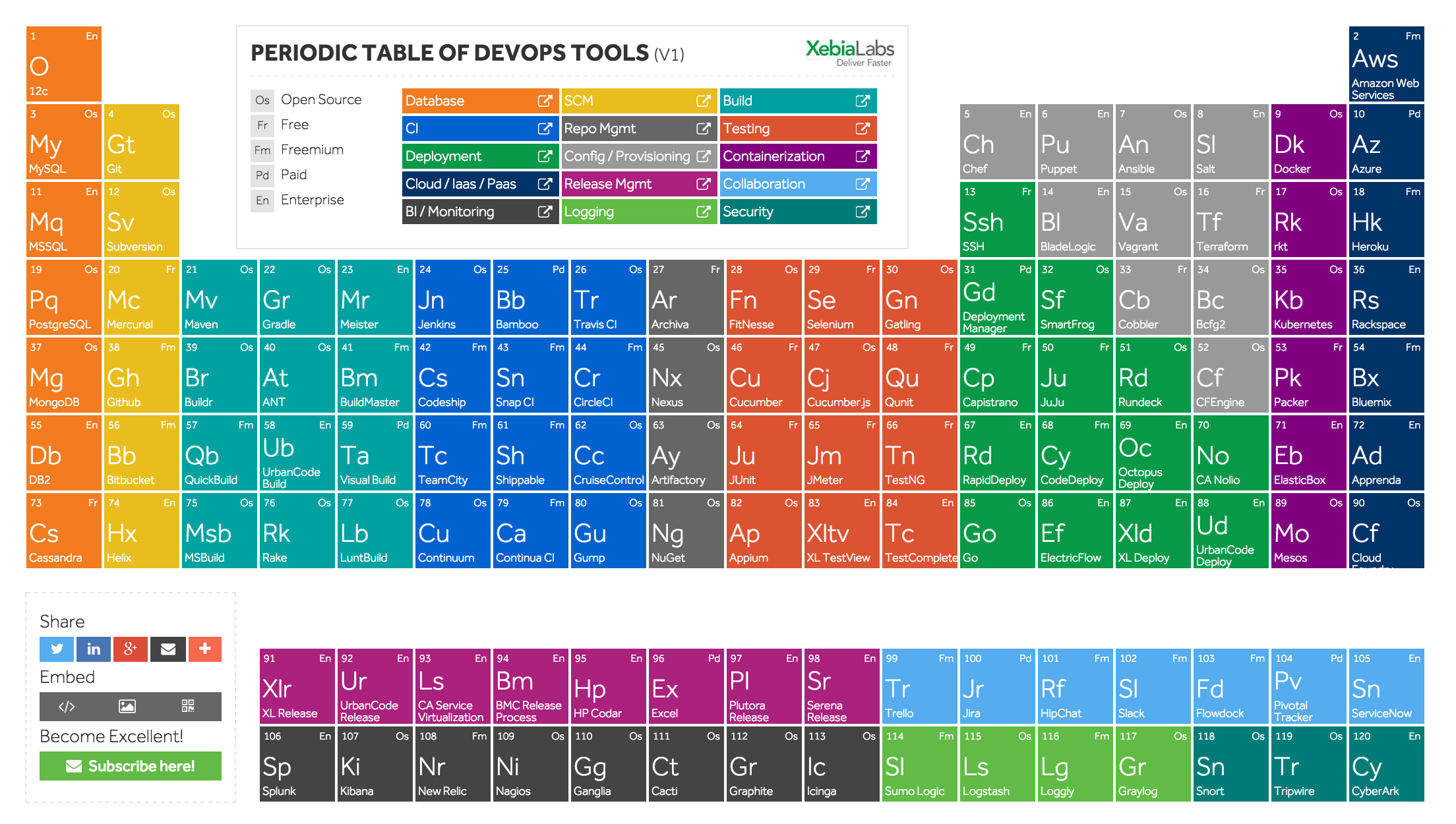 periodic-table-of-devops.png