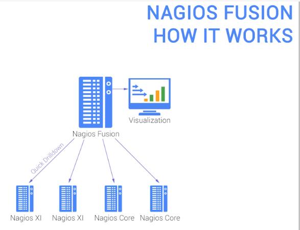 nagios-fusion.png